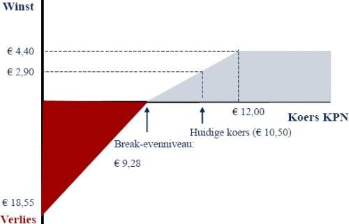 Aandeel KPN plus short call en short put