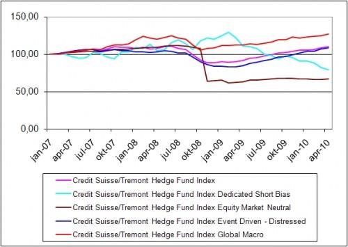 Aantal  Credit Suisse Tremont Hedge fonds strategieën – Jan 2007 – april 2010