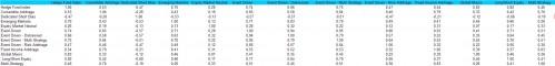 Correlaties tussen de verschillende hedge fondsstrategieën