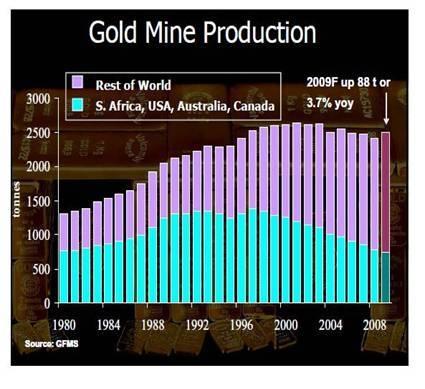Goudmijnproductie