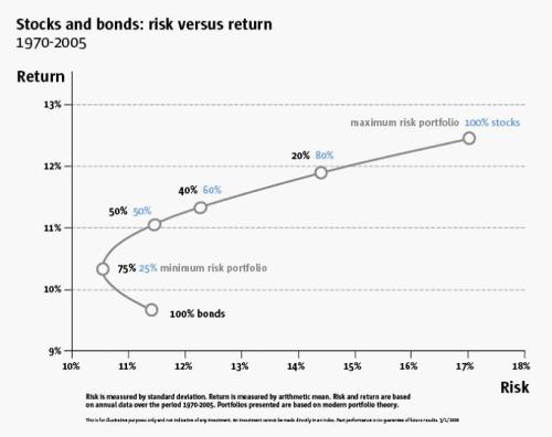 Aandelen en obligaties: risico versus rendement