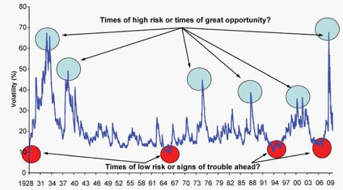 Relatie tussen risico en volatiliteit