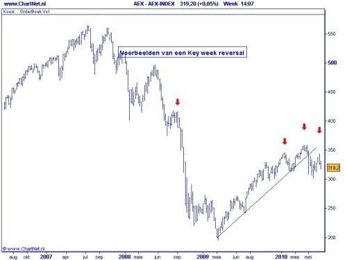AEX key week reversal 30 juni 2010