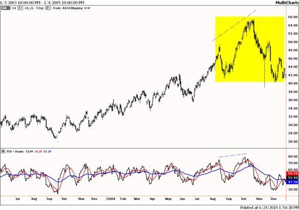 Kopschouder in olie in 2005?