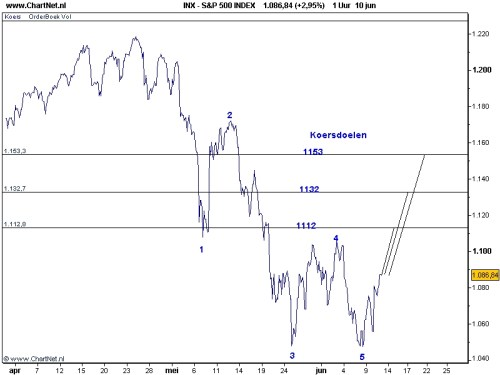 S&P 11-06-2010