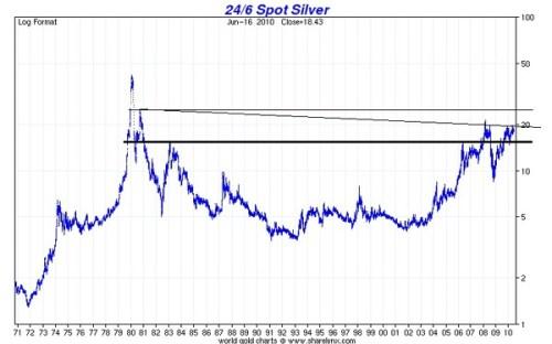Zilver 1970-2010