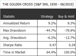 The Golden Cross (S&P 500, 1930- 062010)
