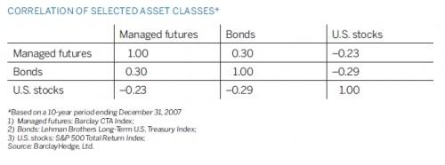 Correlatie managed futures met traditionele beleggingscategorieën