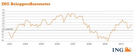 ING BeleggersBarometer juli 2010