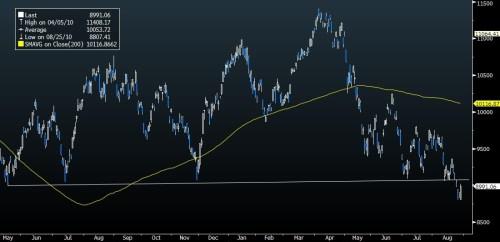 Nikkei technische analyse 27 augustus 2010