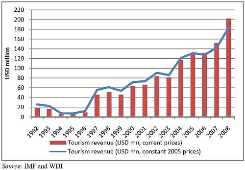 Rwanda inkomsten uit toerisme, 1992-2008.