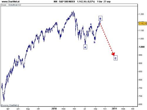 S&P 500 28 september 2010 grafiek 2