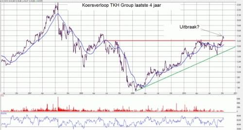 Koersverloop TKH Group laatste 4 jaar