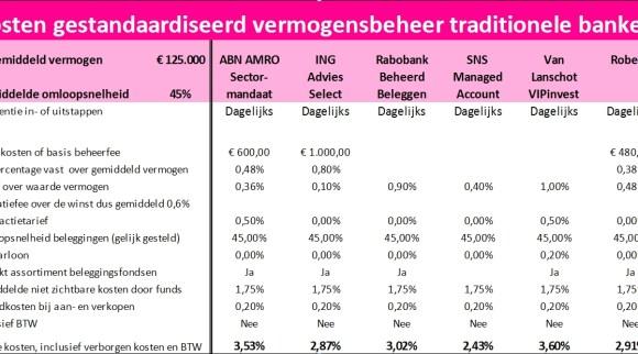 Kosten gestandaardiseerd vermogensbeheer traditionele banken