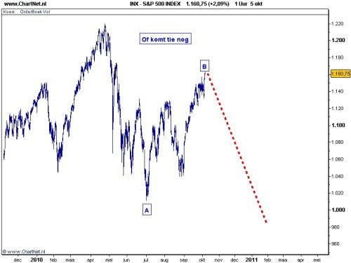 TA S&P 500 6 oktober 2010 grafiek 2