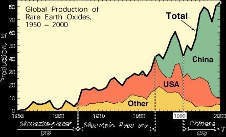 Wereldwijde productie van zeldzame metalen 1950-2000