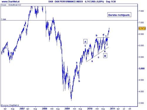 DAX TA Elliot Wave 9 november 2010 grafiek 2