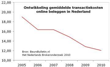 Ontwikkeling gemiddelde transactiekosten online beleggen in Nederland