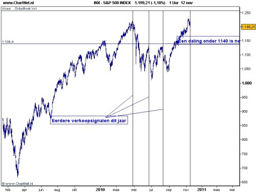 S&P 500 16 november 2010