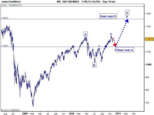 S&P 500 23 november 2010