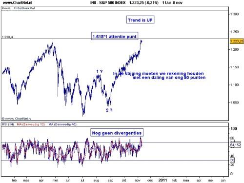 S&P 500 9 november 2010