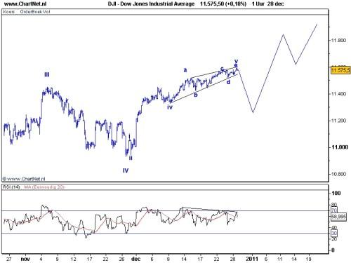 TA Dow Jones 29 december 2010