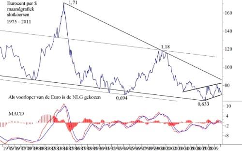 Ontwikkeling van de euro-dollar op maandbasis sinds 1979