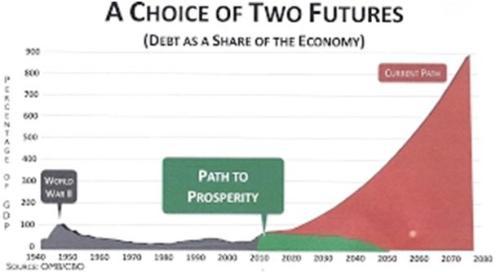 Schuld als percentage van de economie VS