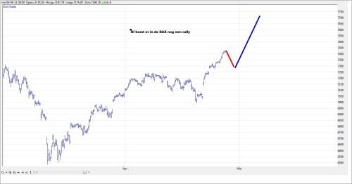 TA DAX grafiek 2 27 april 2011
