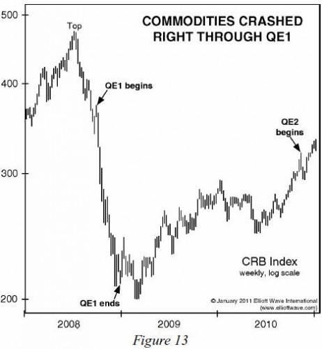 commodities-fall-qe1-jan-2011-ewt