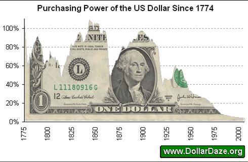 koopkracht van de Amerikaanse dollar sinds 1774
