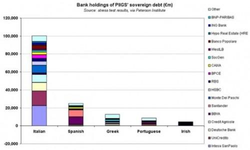 exposure van financiële instellingen in PIIGS