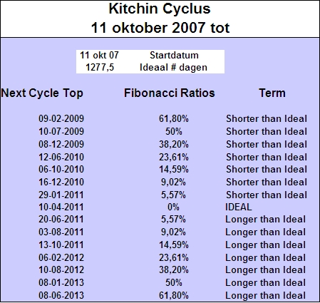 kitchin_cyclus_top_11_oktober_2007