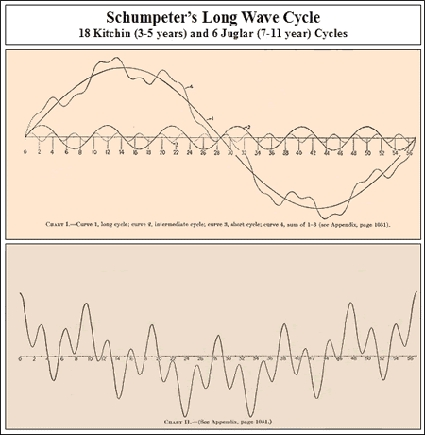 schumpeters-long-wave-cycle