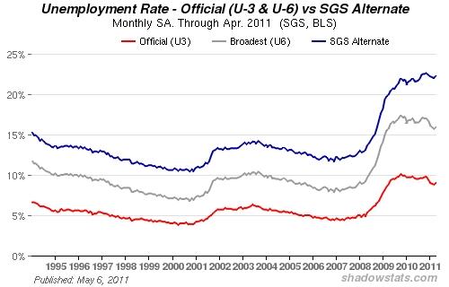 Werkloosheid VS officiële cijfer versus die van sgs