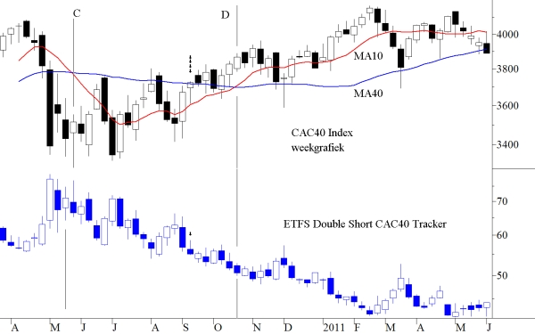 ETFS Double Short CAC 40 Tracker en CAC 40 index weekgrafiek