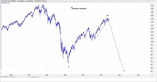 TA S&P 500 4 juni 2011