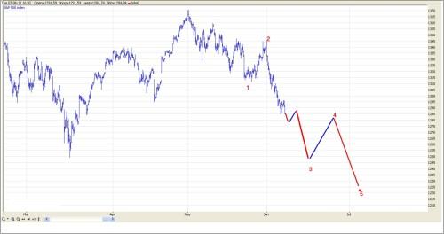 TA S&P 500 8 juni 2011 grafiek 3