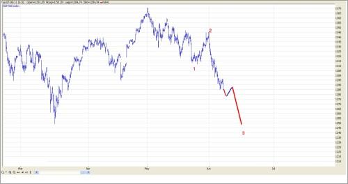 TA S&P 500 8 juni 2011