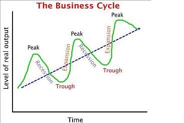 Conjunctuurcyclus
