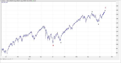 TA S&P 500  26 juli 2011 grafiek 1