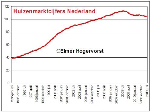 Huizenmarktcijfers Nederland
