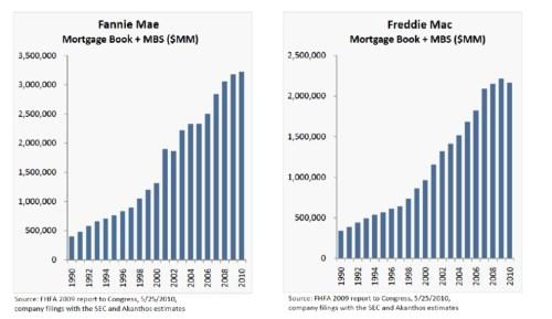 Hypotheken VS Fannie Mae en Freddie Mac
