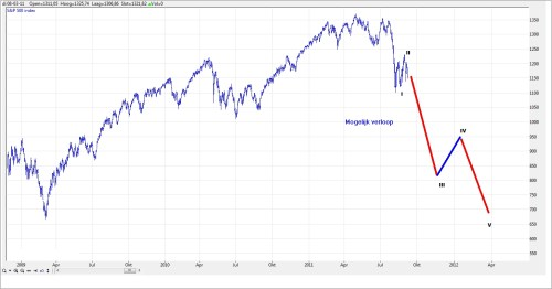 TA S&P 500  11 september 2011
