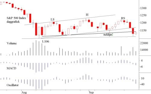 TA S&P 500  26 september 2011