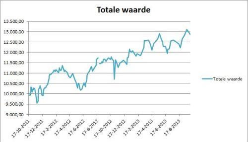 Totale vermogen Critivestor per 4 oktober 2013 exclusief dividendontvangsten