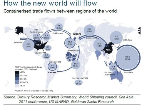Handelsstromen tusen regios