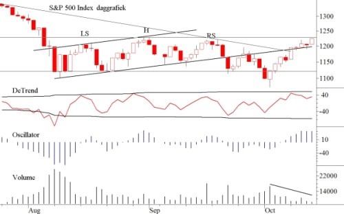 TA S&P 500 17 oktober 2011