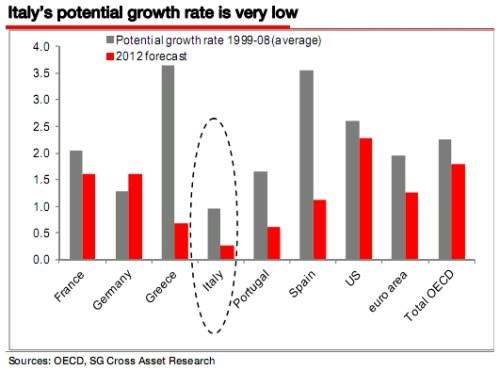 groeiprognoses 2012