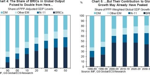 Bijdrage van BRIC-landen in de wereldeconomie